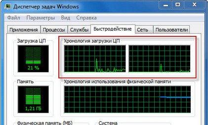Производительность компьютера. Быстродействие компьютера.